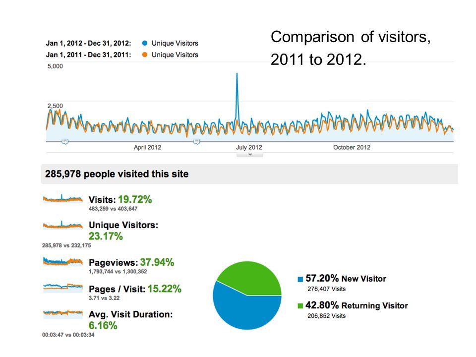 Comparison of visitors, 2011 to 2012.