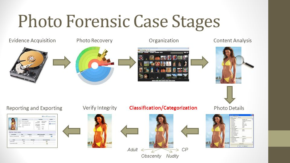 Photo Forensic Case Stages Evidence AcquisitionPhoto RecoveryOrganizationContent Analysis Photo Details Adult Obscenity CP Nudity Classification/Categ