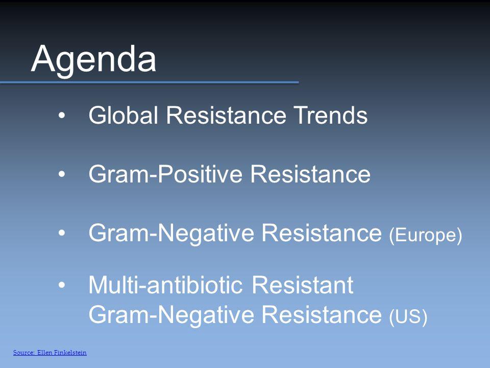 Agenda Global Resistance Trends Gram-Positive Resistance Gram-Negative Resistance (Europe) Multi-antibiotic Resistant Gram-Negative Resistance (US) Source: Ellen Finkelstein