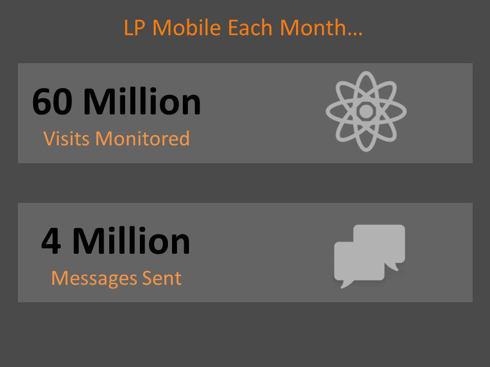 LP Mobile Each Month… 60 Million Visits Monitored 4 Million Messages Sent