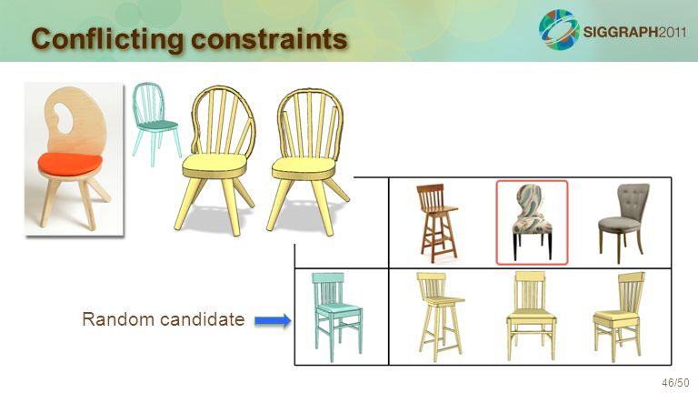 46/50 Random candidate Conflicting constraints