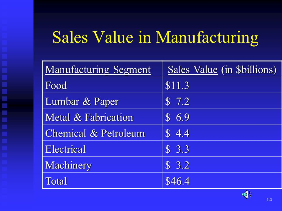 14 Sales Value in Manufacturing Manufacturing Segment Sales Value (in $billions) Food$11.3 Lumbar & Paper $ 7.2 Metal & Fabrication $ 6.9 Chemical & P