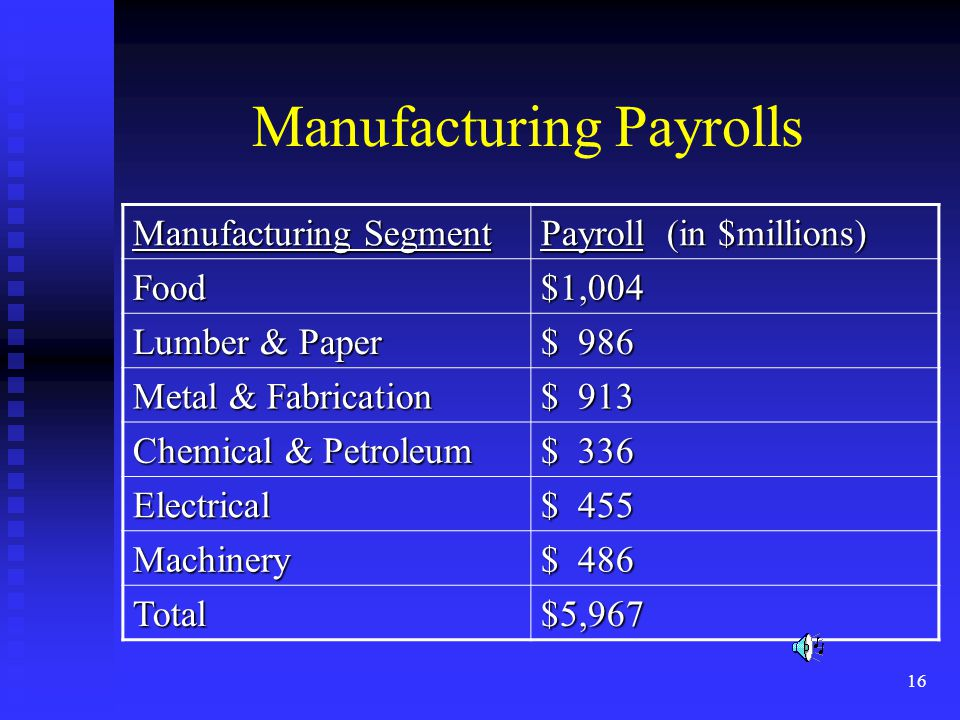16 Manufacturing Payrolls Manufacturing Segment Payroll (in $millions) Food$1,004 Lumber & Paper $ 986 Metal & Fabrication $ 913 Chemical & Petroleum