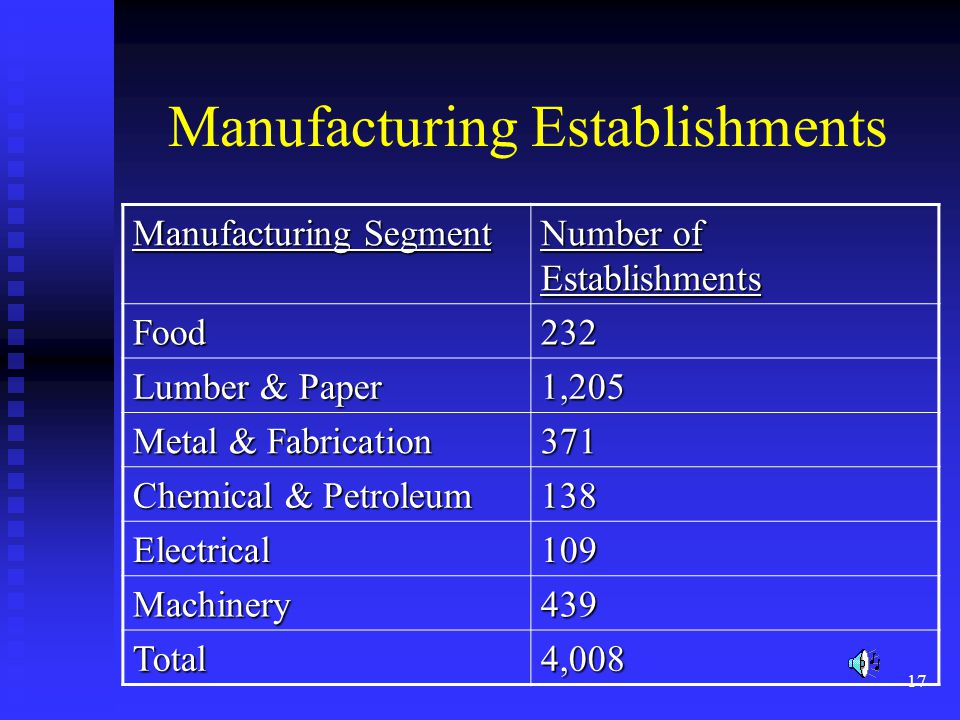 17 Manufacturing Establishments Manufacturing Segment Number of Establishments Food232 Lumber & Paper 1,205 Metal & Fabrication 371 Chemical & Petrole