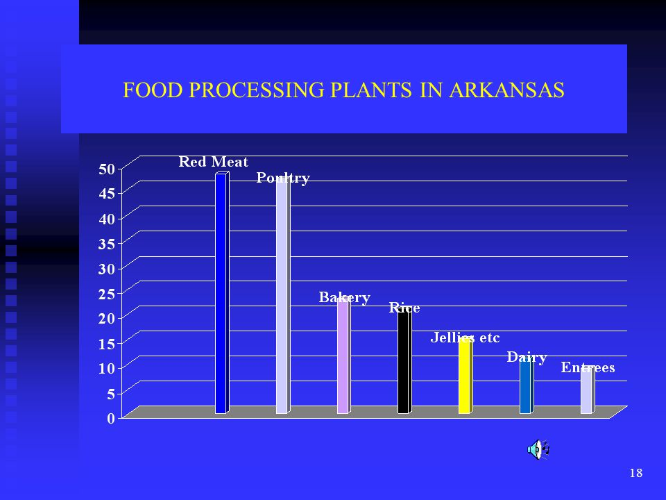 18 FOOD PROCESSING PLANTS IN ARKANSAS