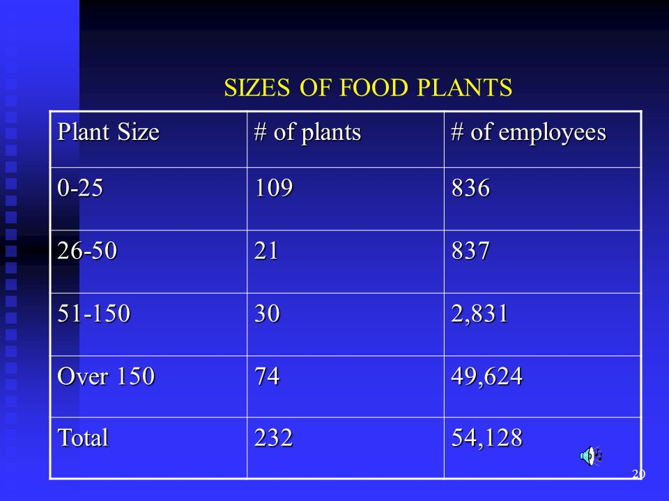 20 SIZES OF FOOD PLANTS Plant Size # of plants # of employees 0-25109836 26-5021837 51-150302,831 Over 150 7449,624 Total23254,128