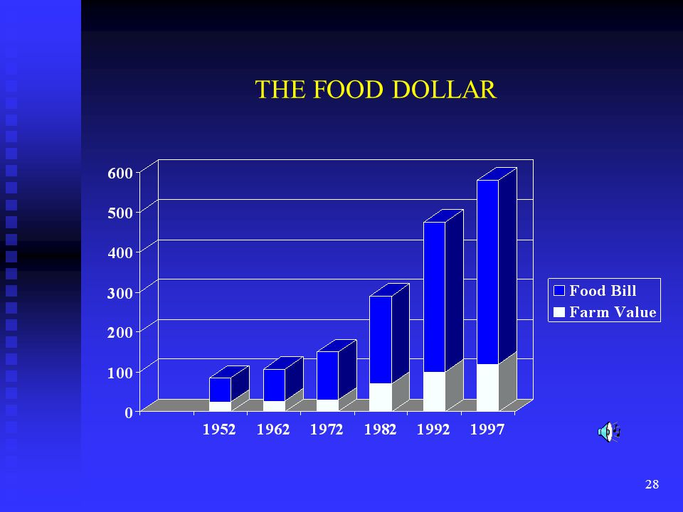 28 THE FOOD DOLLAR