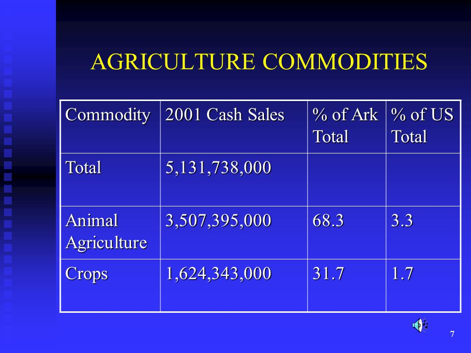 7 AGRICULTURE COMMODITIES Commodity 2001 Cash Sales % of Ark Total % of US Total Total5,131,738,000 Animal Agriculture 3,507,395,00068.33.3 Crops1,624