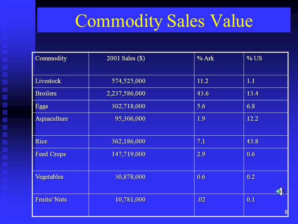 8 Commodity Sales Value Commodity 2001 Sales ($) 2001 Sales ($) % Ark % US Livestock 574,525,000 574,525,00011.21.1 Broilers 2,237,586,000 2,237,586,0