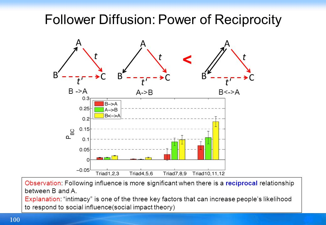 100 Follower Diffusion: Power of Reciprocity A B C t t' A B C t A B C t B ->A A->B B A < Observation: Following influence is more significant when the