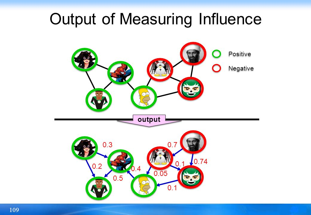 109 Output of Measuring Influence Positive Negative output 0.3 0.2 0.5 0.4 0.7 0.74 0.1 0.05