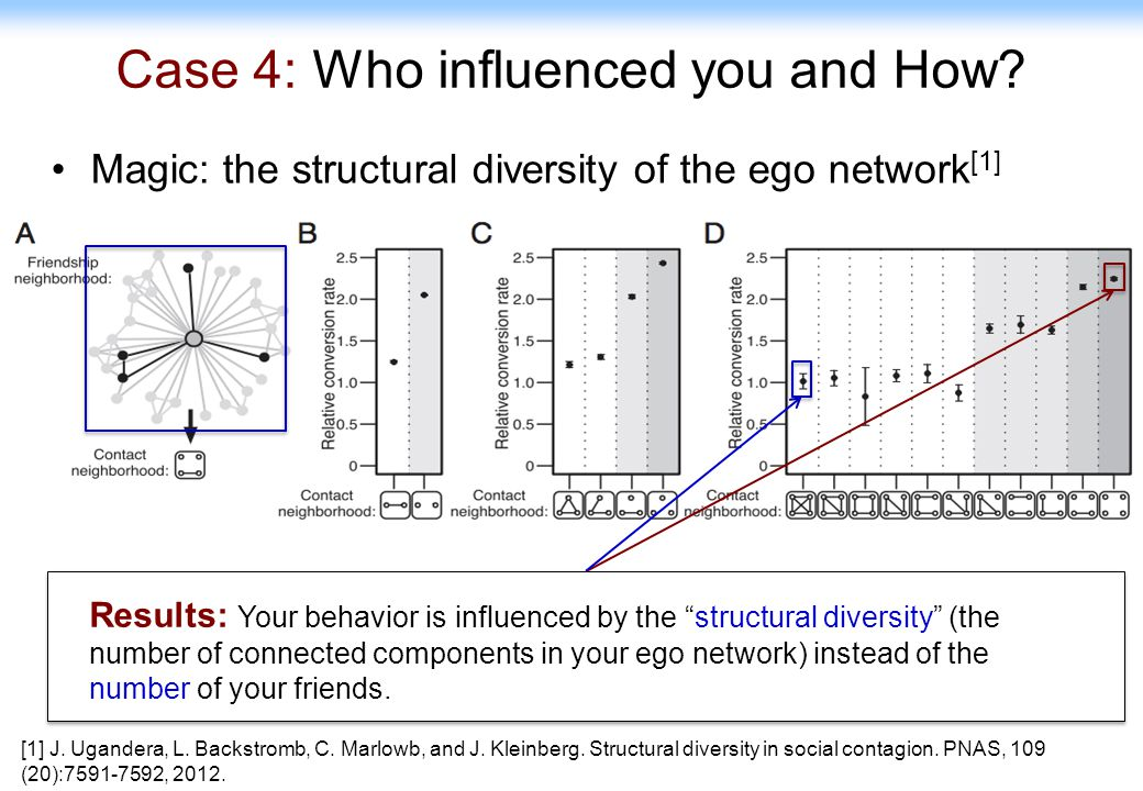 12 Case 4: Who influenced you and How? Magic: the structural diversity of the ego network [1] [1] J. Ugandera, L. Backstromb, C. Marlowb, and J. Klein