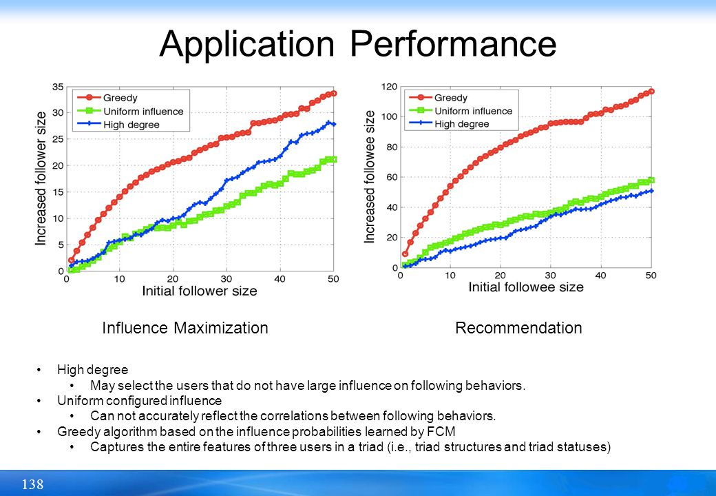 138 Application Performance RecommendationInfluence Maximization High degree May select the users that do not have large influence on following behavi