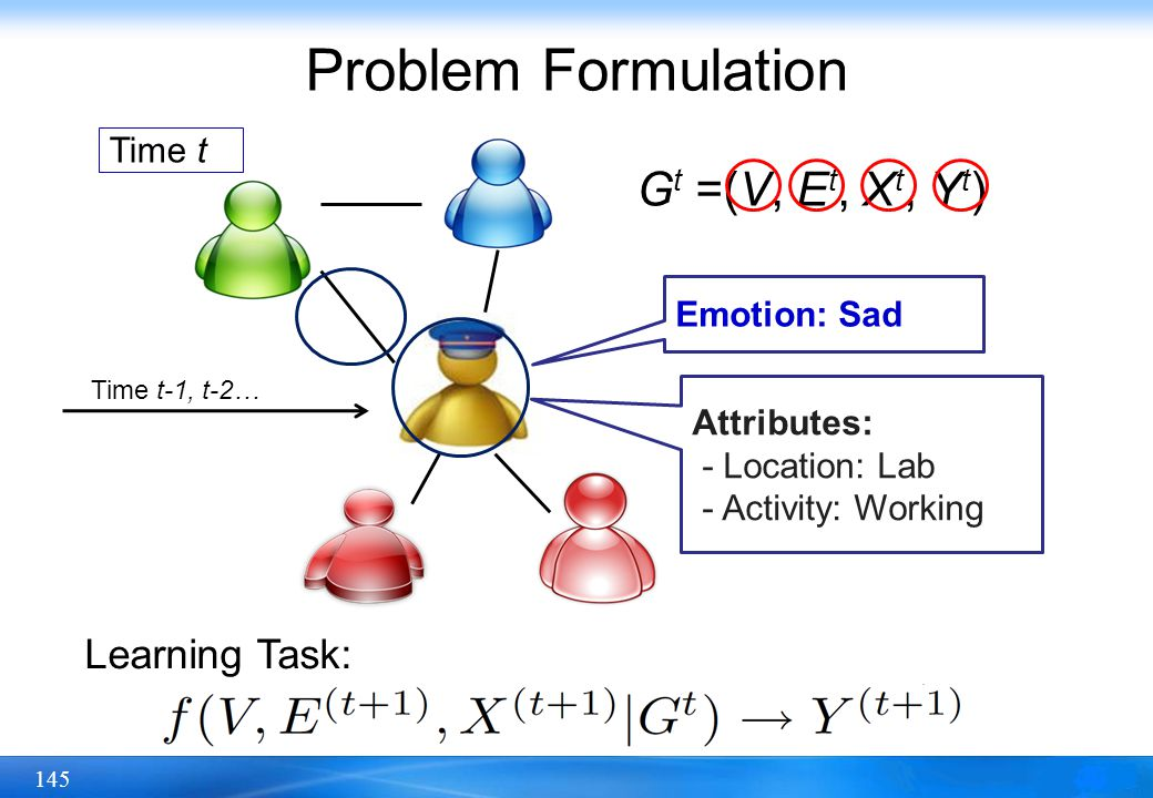 145 Problem Formulation G t =(V, E t, X t, Y t ) Attributes: - Location: Lab - Activity: Working Emotion: Sad Learning Task: Time t Time t-1, t-2…