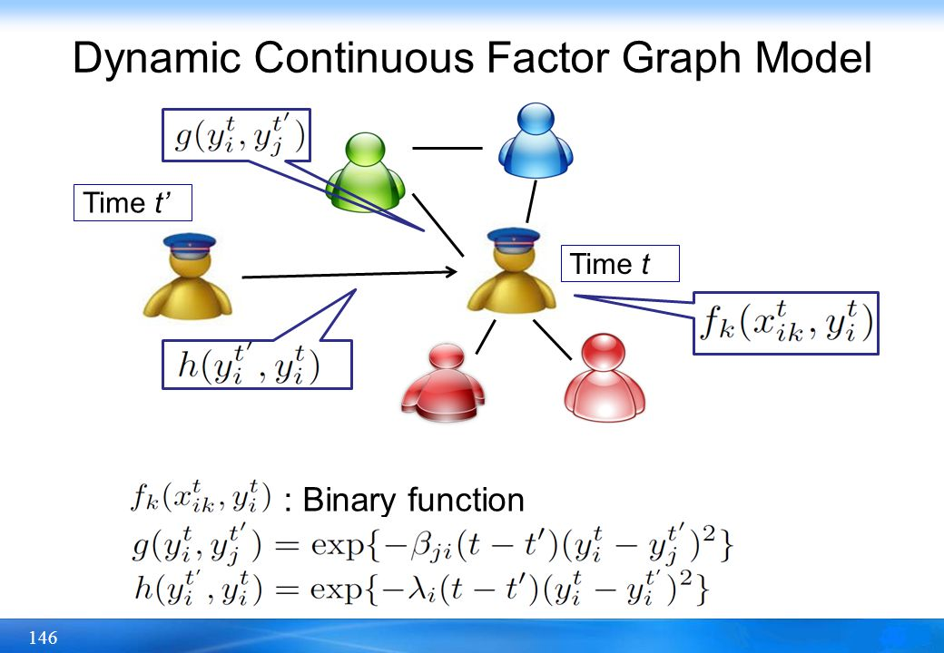 146 Dynamic Continuous Factor Graph Model Time t : Binary function