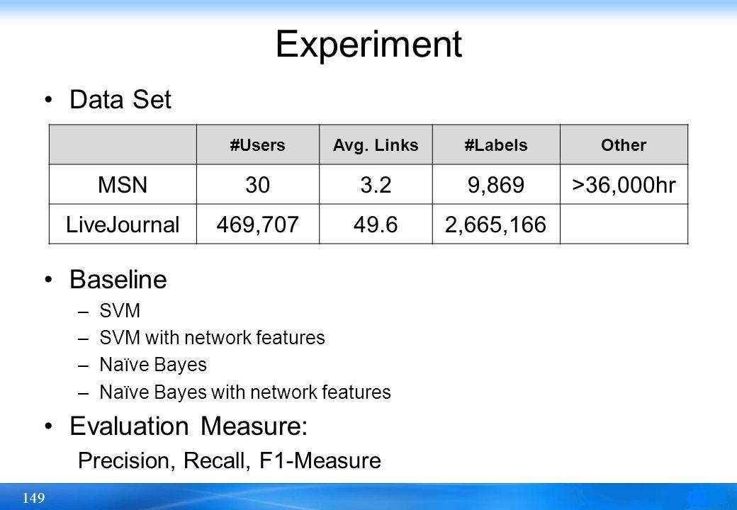 149 Data Set Baseline –SVM –SVM with network features –Naïve Bayes –Naïve Bayes with network features Evaluation Measure: Precision, Recall, F1-Measur