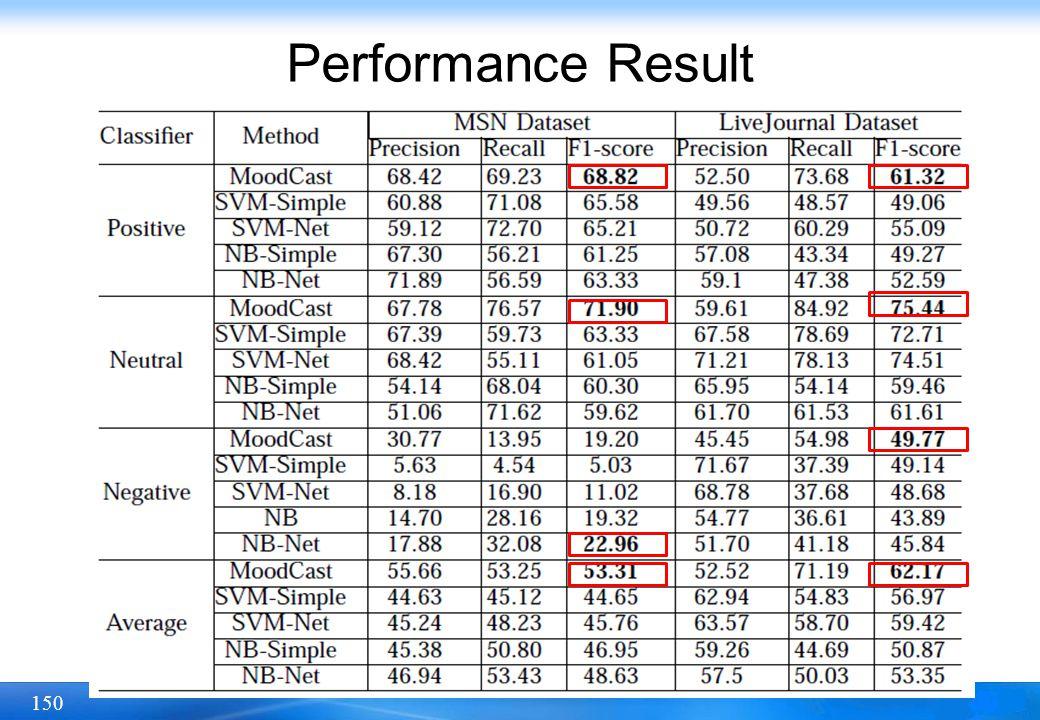 150 Performance Result