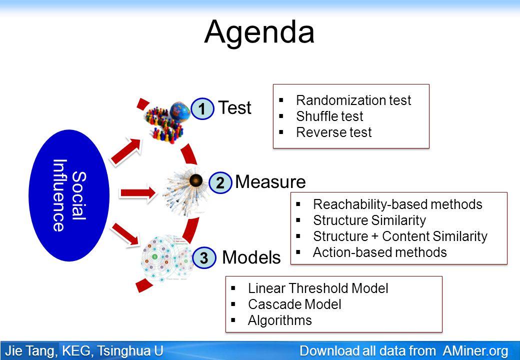 2 Agenda Social Influence Test Measure Models 1 2 3 Randomization test Shuffle test Reverse test Randomization test Shuffle test Reverse test Reachabi