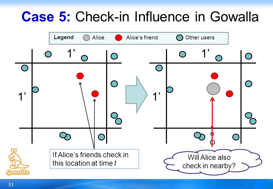 31 Case 5: Check-in Influence in Gowalla 1 1 1 1 Alices friendOther usersAlice Legend If Alices friends check in this location at time t Will Alice al