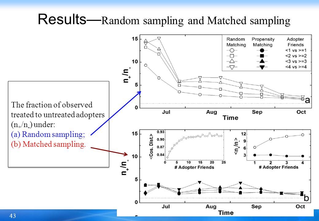 43 Results Random sampling and Matched sampling The fraction of observed treated to untreated adopters (n + /n - ) under: (a) Random sampling; (b) Mat