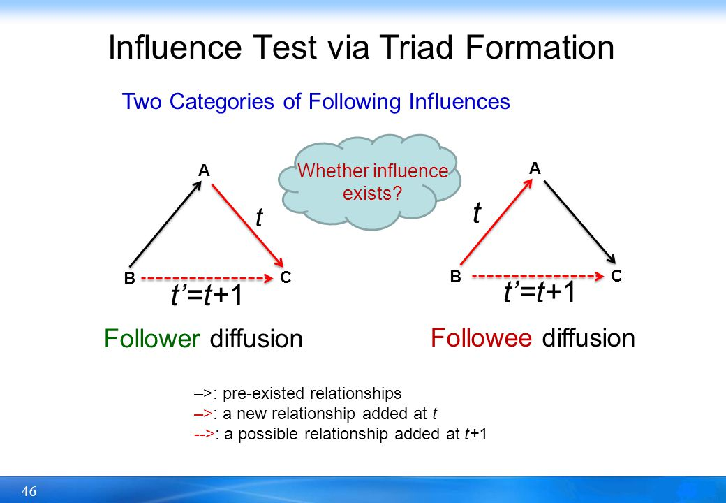 46 Influence Test via Triad Formation A B C t A B C t t=t+1 Follower diffusion Followee diffusion –>: pre-existed relationships –>: a new relationship