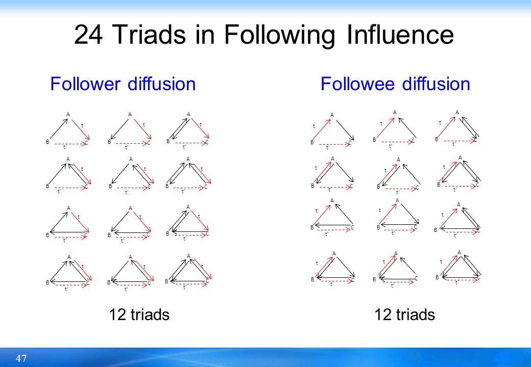 47 24 Triads in Following Influence A B C t t' A B C t A B C t A B C t A B C t A B C t A B C t A B C t A B C t B A C t A B C t A B C t A B C t A B C t