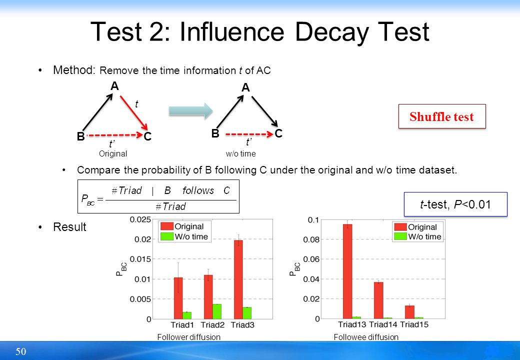 50 Test 2: Influence Decay Test Method: Remove the time information t of AC Compare the probability of B following C under the original and w/o time d