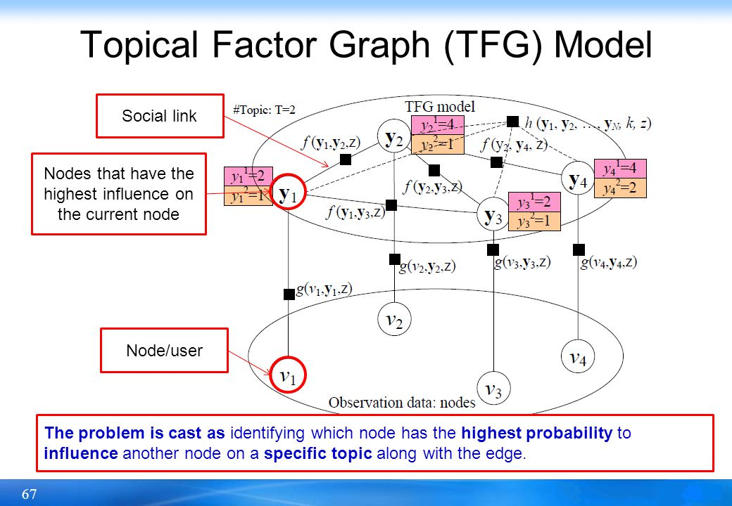 67 Topical Factor Graph (TFG) Model Node/user Nodes that have the highest influence on the current node The problem is cast as identifying which node