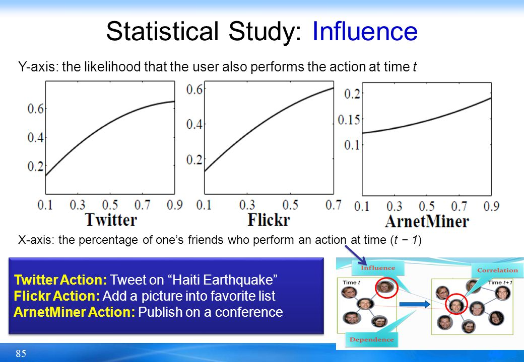 85 Statistical Study: Influence Y-axis: the likelihood that the user also performs the action at time t X-axis: the percentage of ones friends who per