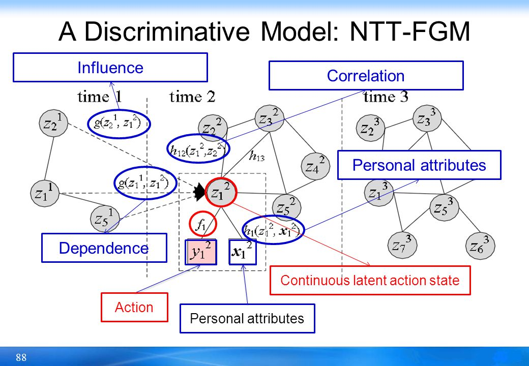 88 A Discriminative Model: NTT-FGM Continuous latent action state Personal attributes Correlation Dependence Influence Action Personal attributes