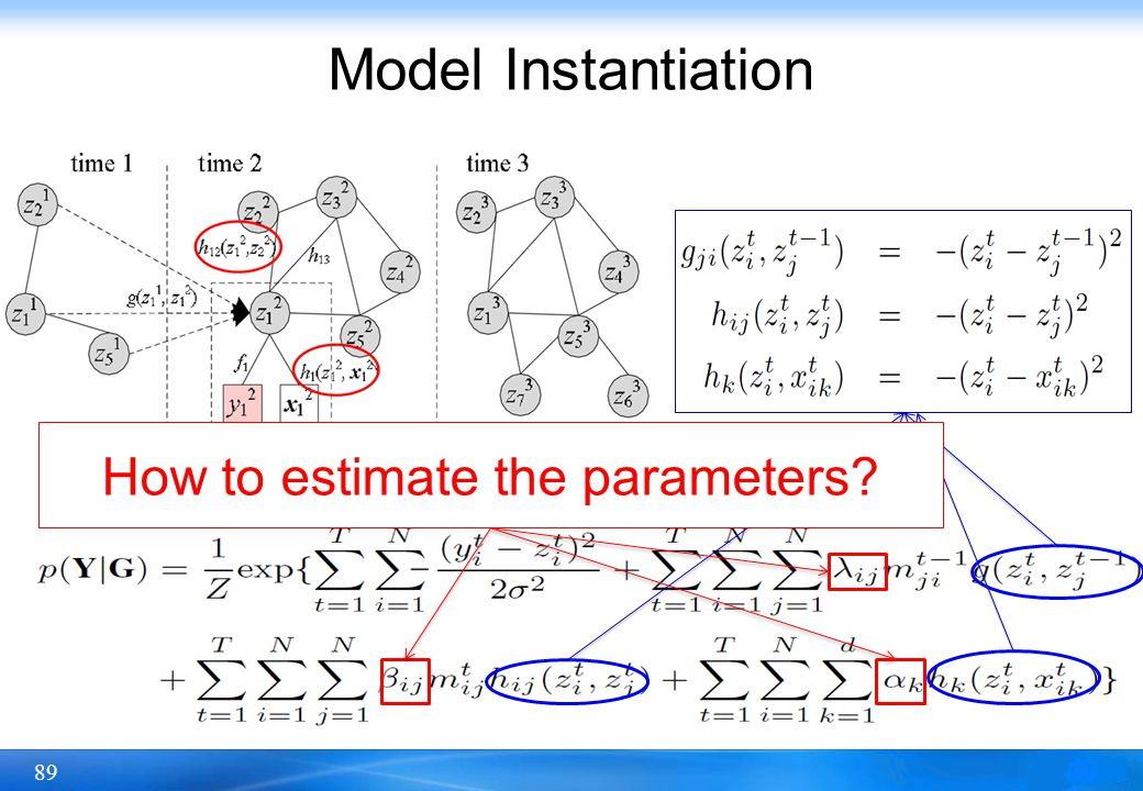 89 Model Instantiation How to estimate the parameters?
