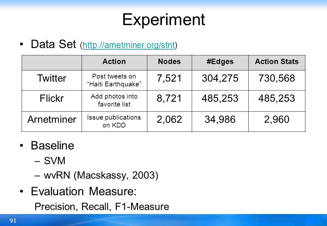 91 Data Set (http://arnetminer.org/stnt)http://arnetminer.org/stnt Baseline –SVM –wvRN (Macskassy, 2003) Evaluation Measure: Precision, Recall, F1-Mea
