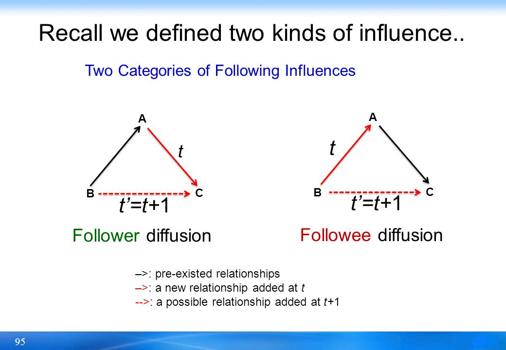 95 Recall we defined two kinds of influence.. A B C t A B C t t=t+1 Follower diffusion Followee diffusion –>: pre-existed relationships –>: a new rela