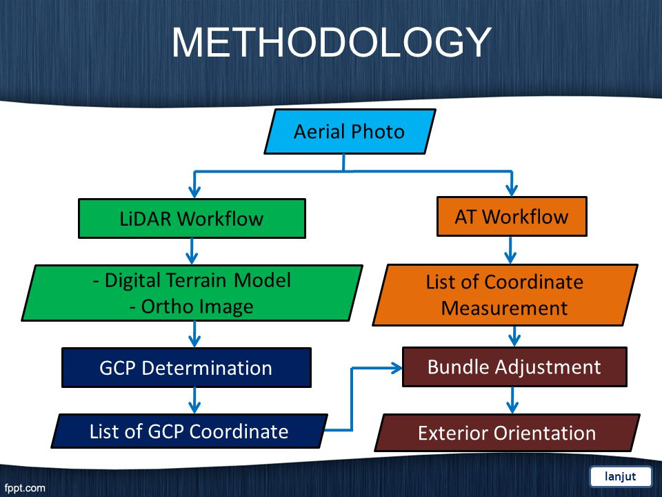 LiDAR Workflow AT Workflow Aerial Photo - Digital Terrain Model - Ortho Image GCP Determination List of GCP Coordinate List of Coordinate Measurement METHODOLOGY lanjut Bundle Adjustment Exterior Orientation