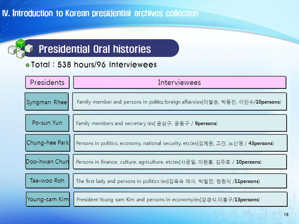 Presidential Oral histories 19 PresidentsInterviewees Syngman Rhee Family member and persons in politics, foreign affairs(ex],, /10persons) Po-sun Yun Family members and secretary (ex], / 9persons) Chung-hee Park Persons in politics, economy, national security, etc(ex],, / 43persons) Young-sam Kim President Young sam Kim and persons in economy(ex],/13persons) Total : 538 hours/96 Interviewees Doo-hwan Chun Persons in finance, culture, agriculture, etc(ex],, / 10persons) Tae-woo Roh The first lady and persons in politics (ex],, /11persons) IV.