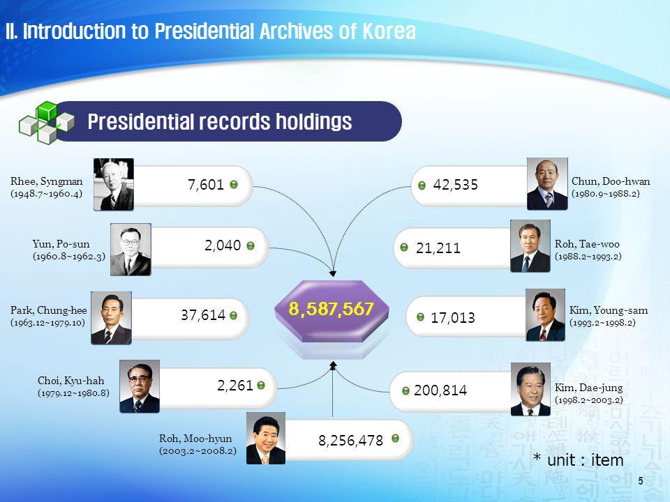 6 Former Presidential Records Holdings Statistics holdings (thousands) Rhee,Syngman Yun, Po-sun Park, Chung-hee Choi, Kyu-hah Chun, Doo-hwan Roh, Tae-woo Kim, Young-sam Kim, Dae-jung Roh, Moo-hyun Imbalanced Collections Former presidents II.