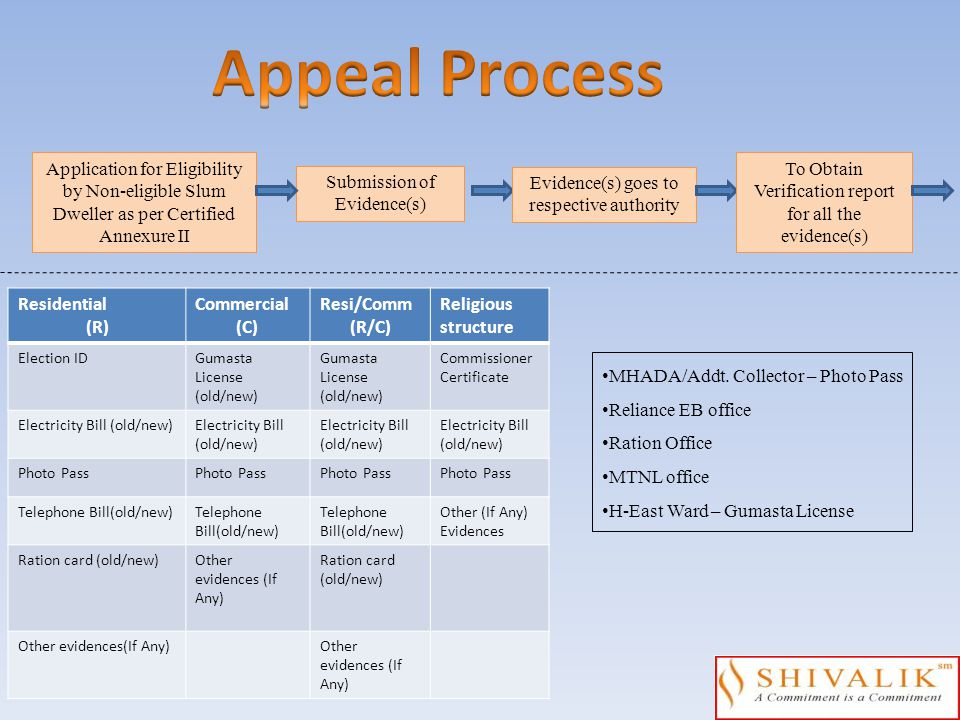 Application for Eligibility by Non-eligible Slum Dweller as per Certified Annexure II Submission of Evidence(s) Evidence(s) goes to respective authori