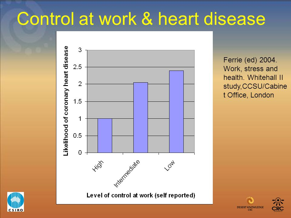Control at work & heart disease Ferrie (ed) 2004. Work, stress and health. Whitehall II study,CCSU/Cabine t Office, London