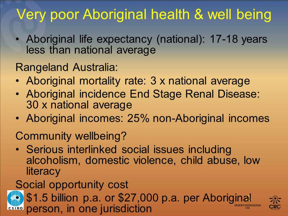 Very poor Aboriginal health & well being Aboriginal life expectancy (national): 17-18 years less than national average Rangeland Australia: Aboriginal