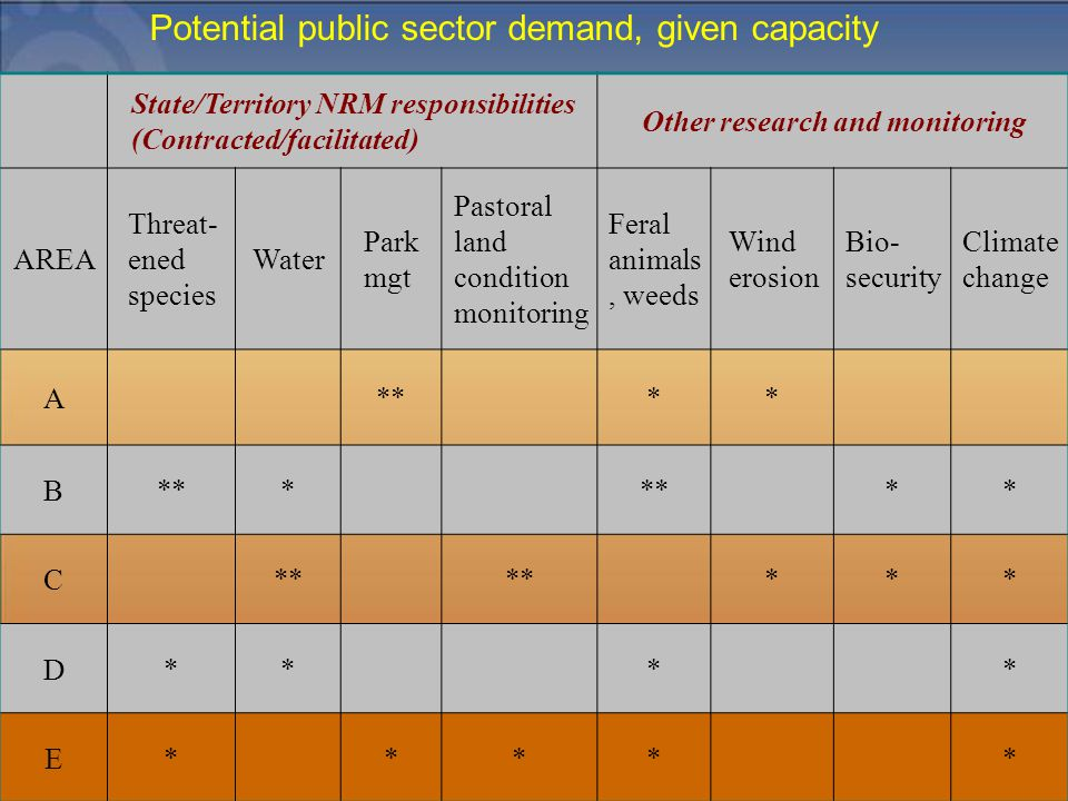 State/Territory NRM responsibilities (Contracted/facilitated) Other research and monitoring AREA Threat- ened species Water Park mgt Pastoral land con