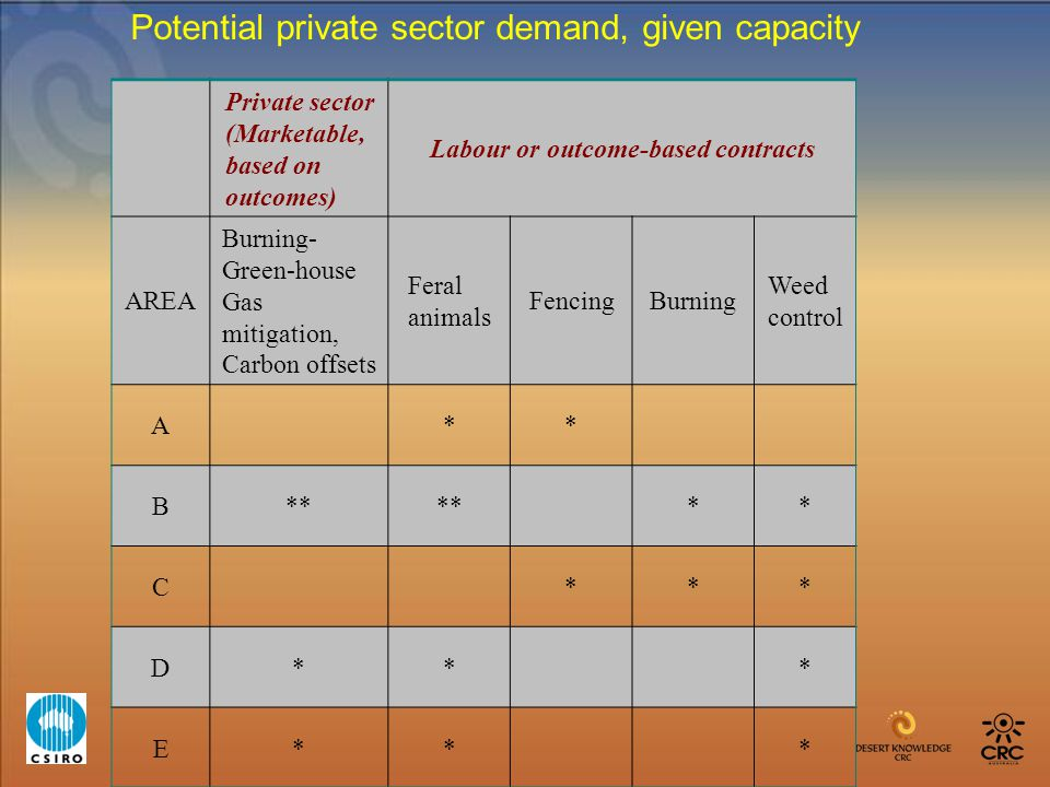 Private sector (Marketable, based on outcomes) Labour or outcome-based contracts AREA Burning- Green-house Gas mitigation, Carbon offsets Feral animal