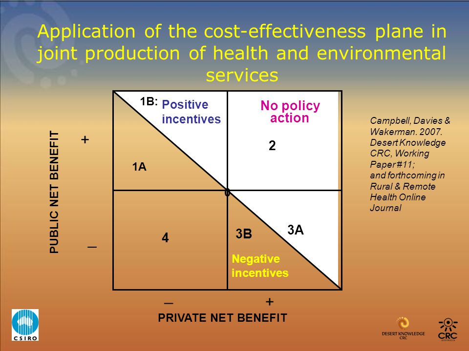 PRIVATE NET BENEFIT _ + _ + 2 3A 4 PUBLIC NET BENEFIT Positive incentives Negative incentives 1A 0 Application of the cost-effectiveness plane in join