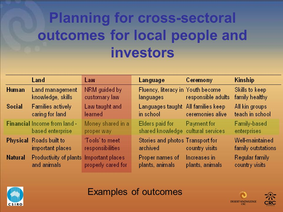 Planning for cross-sectoral outcomes for local people and investors Examples of outcomes