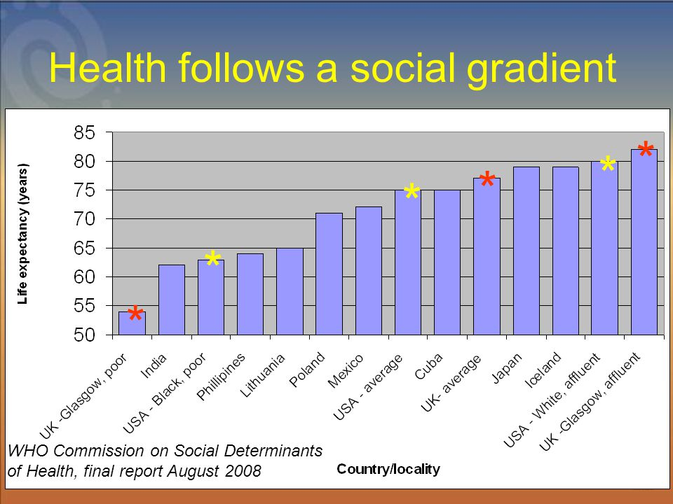 * * * * * * Health follows a social gradient WHO Commission on Social Determinants of Health, final report August 2008