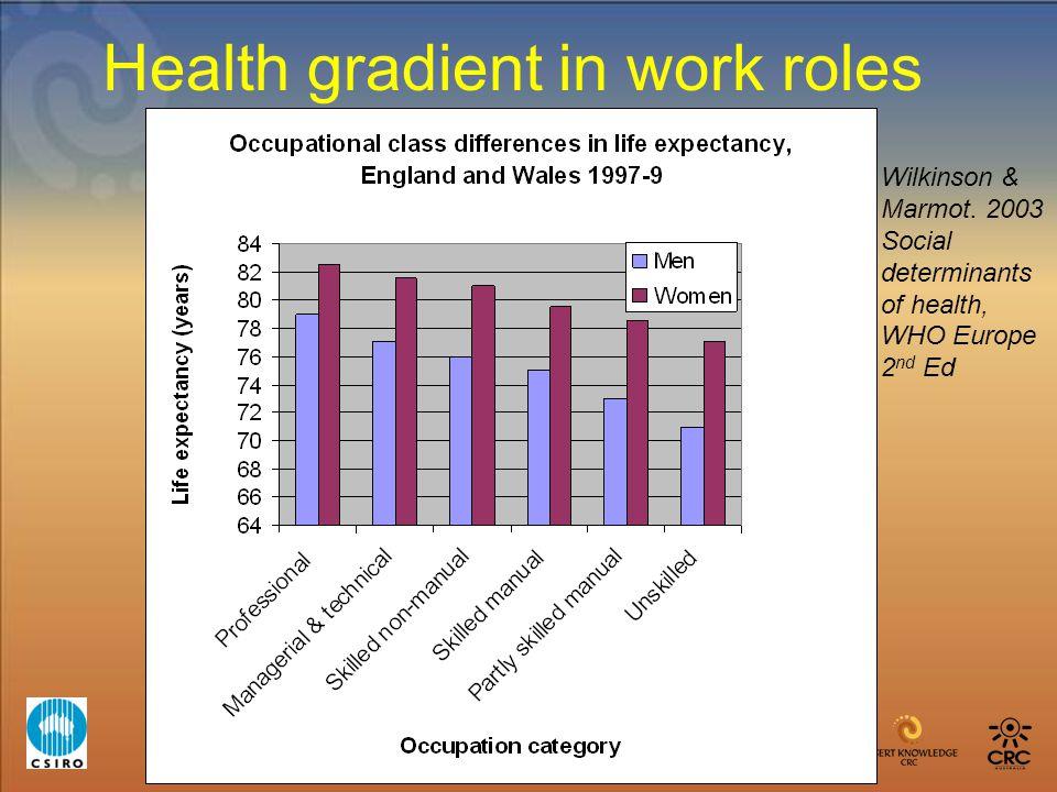 Health gradient in work roles Wilkinson & Marmot. 2003 Social determinants of health, WHO Europe 2 nd Ed
