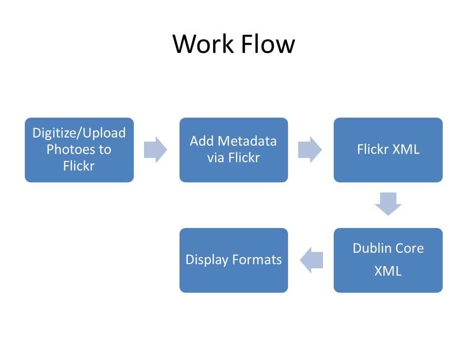 Work Flow Digitize/Upload Photoes to Flickr Add Metadata via Flickr Flickr XML Dublin Core XML Display Formats