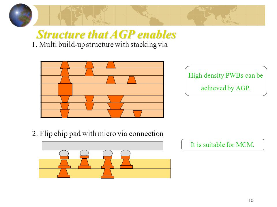 10 Structure that AGP enables 1. Multi build-up structure with stacking via 2.