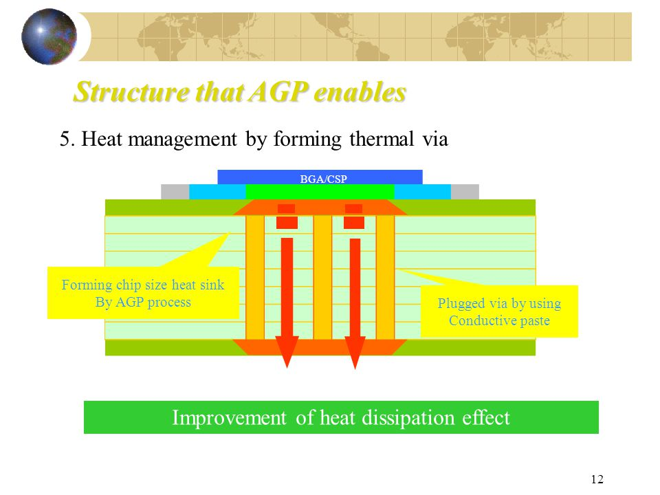 12 Structure that AGP enables 5.
