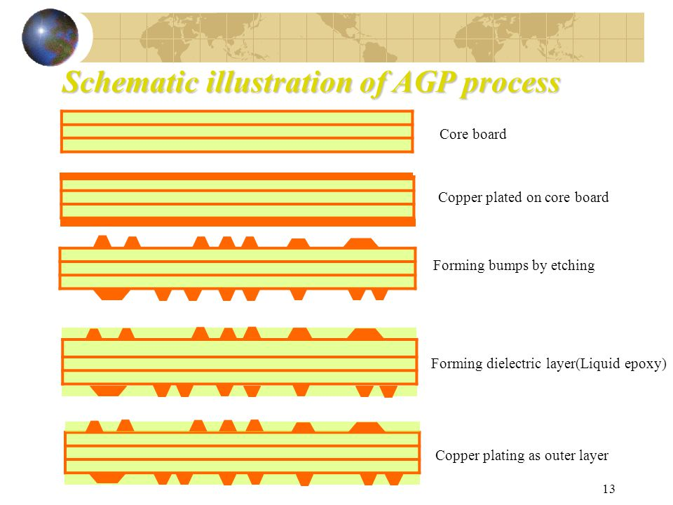 13 Schematic illustration of AGP process Core board Copper plated on core board Forming bumps by etching Forming dielectric layer(Liquid epoxy) Copper plating as outer layer