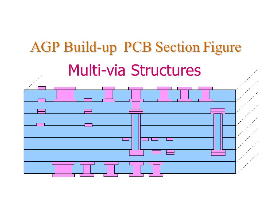 AGP Build-up PCB Section Figure Multi-via Structures